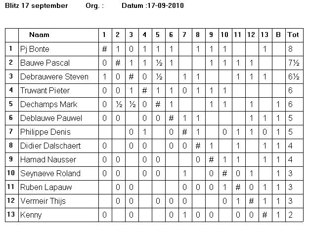 Blitz 17 sept uitslagen Schaakclub Kortrijk