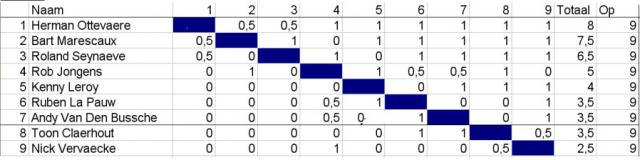 eindstand b-reeks
